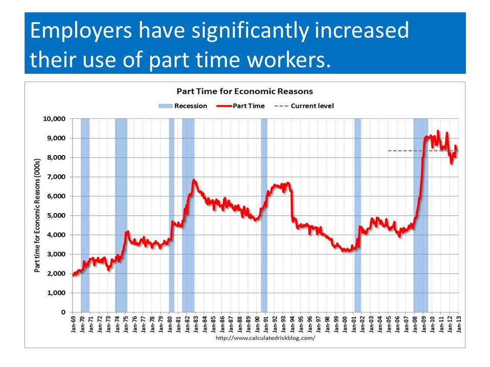 Employers have significantly increased their use of part time workers.