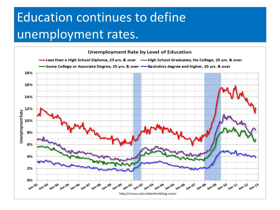 Education continues to define unemployment rates.