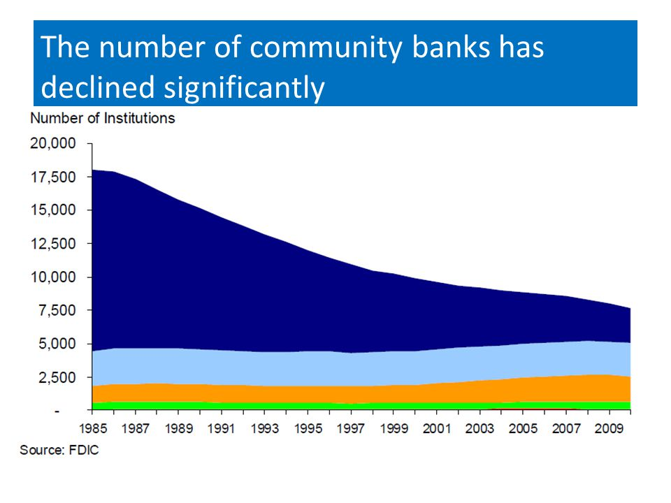 The number of community banks has declined significantly