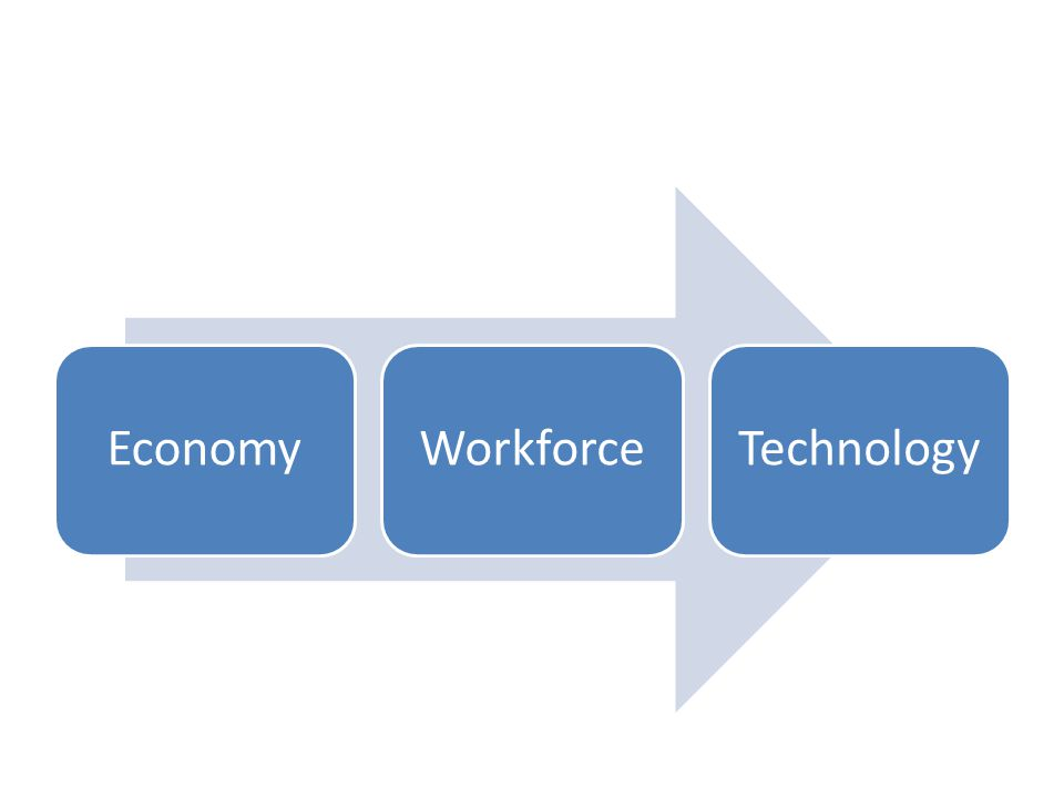 Major (and long term) Economic and Demographic Shifts Impacting Community and Economic Development Economy Structural Change Government Fiscal Issues Workforce Older Workforce Younger Workforce Workers Traveling Further Technology Changing Business Models Wired Economic Development