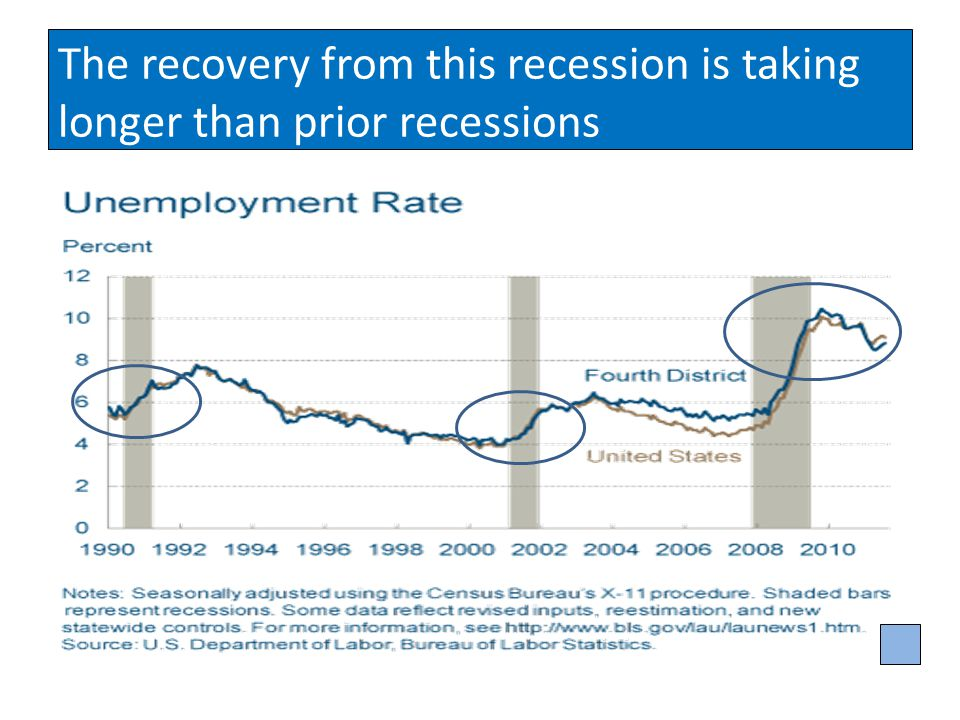 The recovery from this recession is taking longer than prior recessions