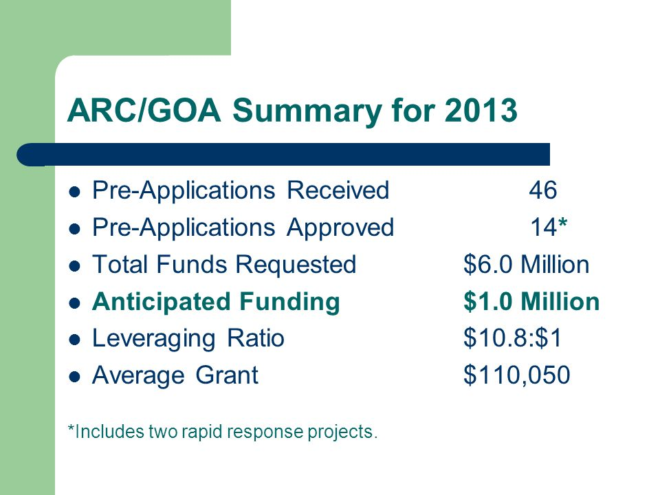 ARC/GOA Summary for 2013 Pre-Applications Received46 Pre-Applications Approved14* Total Funds Requested $6.0 Million Anticipated Funding $1.0 Million Leveraging Ratio$10.8:$1 Average Grant$110,050 *Includes two rapid response projects.