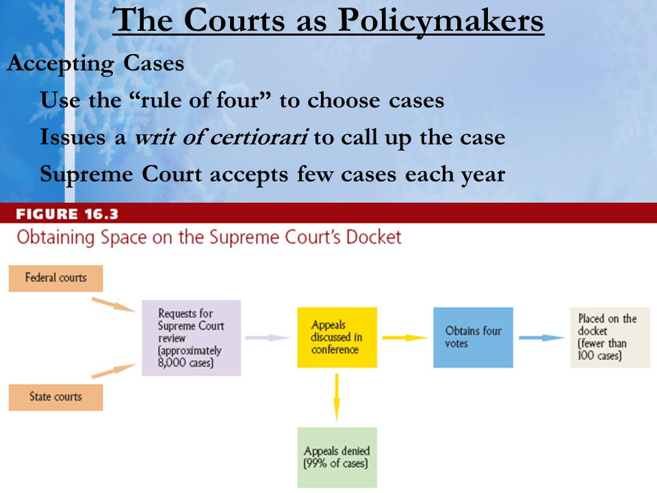 "The Courts as Policymakers Accepting Cases Use the ""rule of four"" to choose cases Issues a writ of certiorari to call up the case Supreme Court accept"