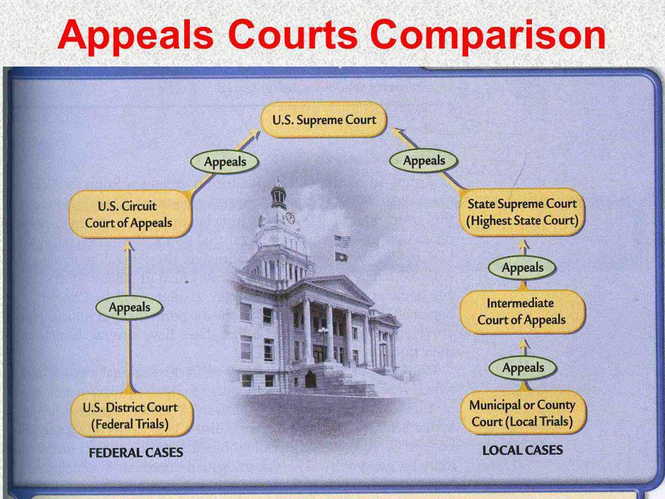 Appeals Courts Comparison