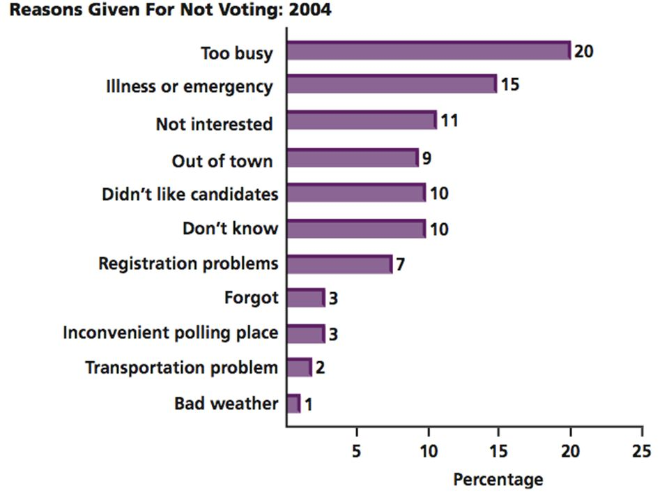 Figure 13.2- Why People Don't Vote  Back