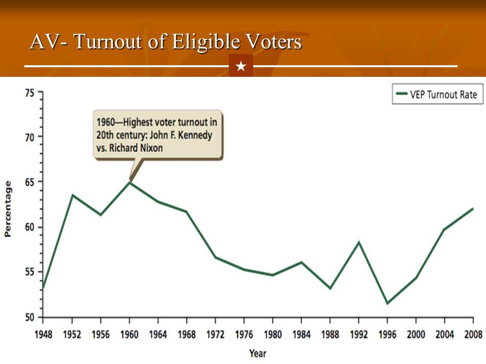 AV- Turnout of Eligible Voters  Back