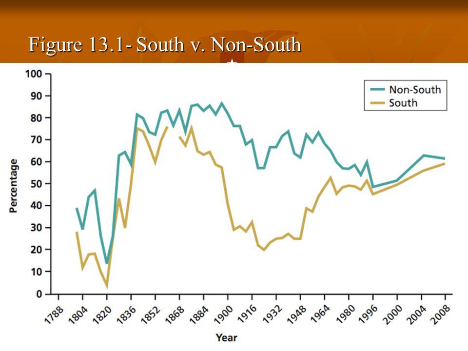 Figure 13.1- South v. Non-South  Back