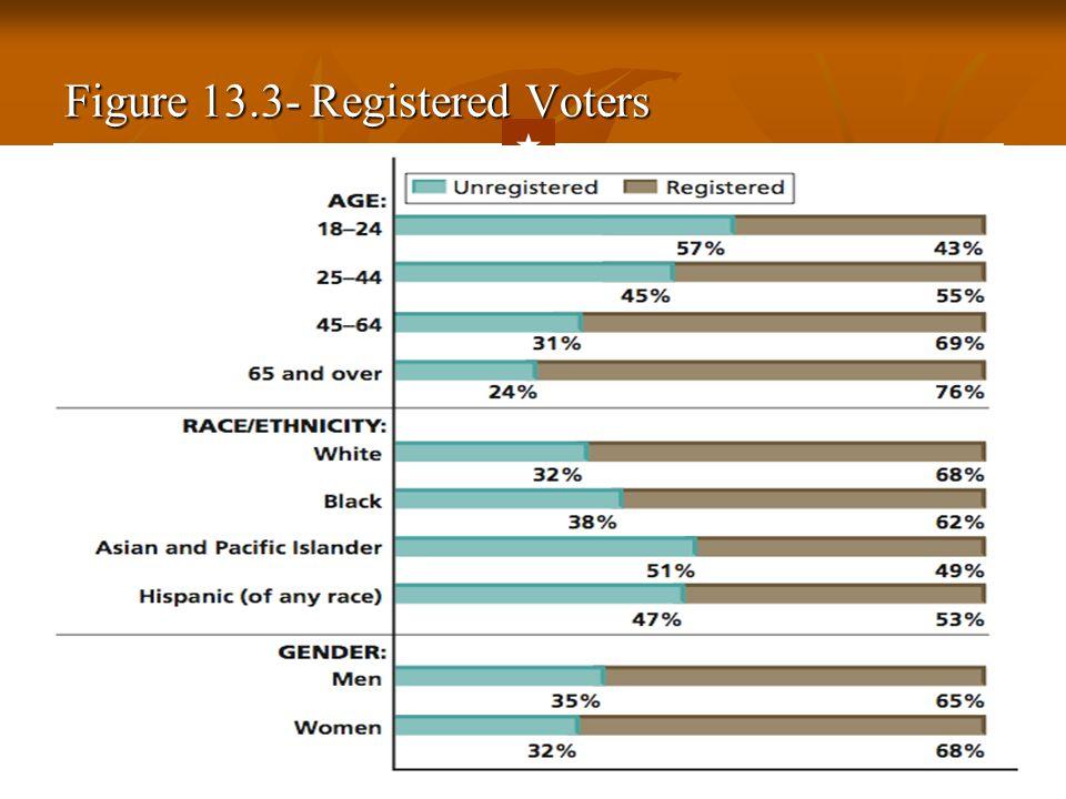 Figure 13.3- Registered Voters  Back