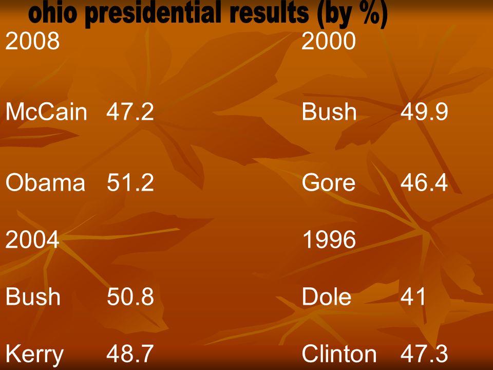 20082000 McCain47.2Bush49.9 Obama51.2Gore46.4 20041996 Bush50.8Dole41 Kerry48.7Clinton47.3