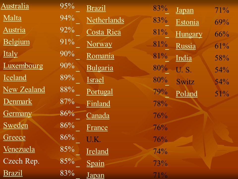 Australia 95% Malta 94% Austria 92% Belgium 91% Italy 90% Luxembourg 90% Iceland 89% New Zealand 88% Denmark 87% Germany 86% Sweden 86% Greece 86% Ven