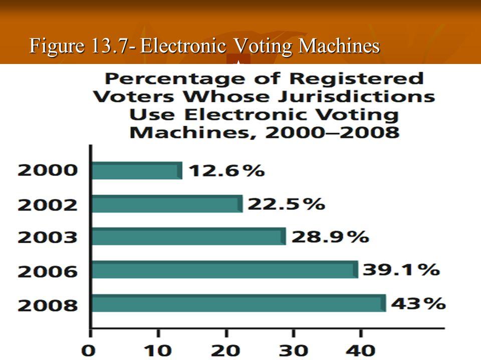 Figure 13.7- Electronic Voting Machines  Back