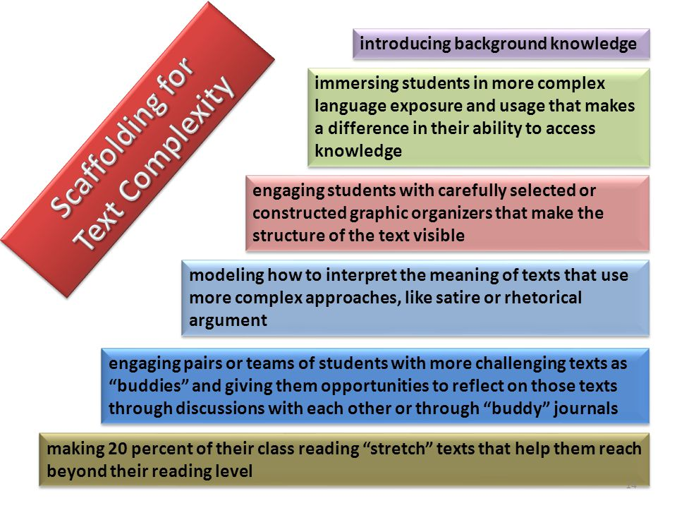 making 20 percent of their class reading stretch texts that help them reach beyond their reading level engaging pairs or teams of students with more challenging texts as buddies and giving them opportunities to reflect on those texts through discussions with each other or through buddy journals modeling how to interpret the meaning of texts that use more complex approaches, like satire or rhetorical argument engaging students with carefully selected or constructed graphic organizers that make the structure of the text visible immersing students in more complex language exposure and usage that makes a difference in their ability to access knowledge introducing background knowledge 14