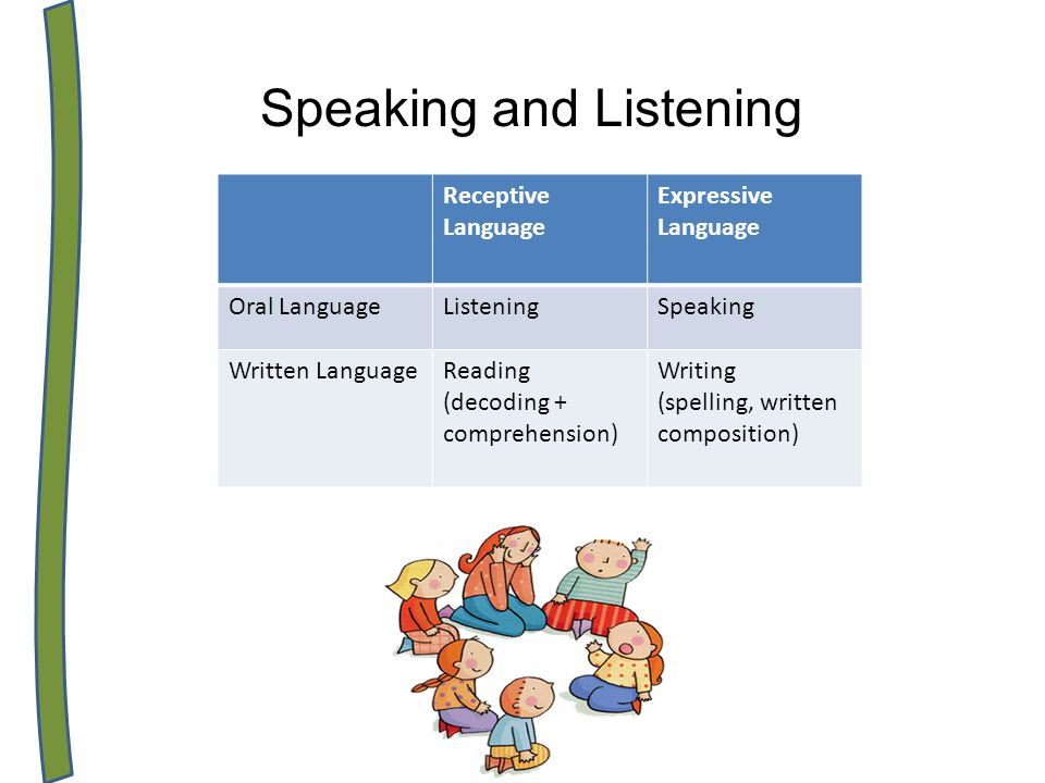 Speaking and Listening Receptive Language Expressive Language Oral LanguageListeningSpeaking Written LanguageReading (decoding + comprehension) Writing (spelling, written composition)