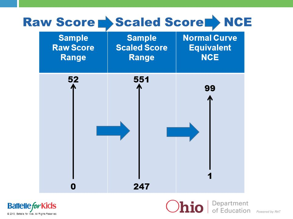 © 2013, Battelle for Kids. All Rights Reserved. Raw Score Scaled Score NCE Sample Raw Score Range Sample Scaled Score Range Normal Curve Equivalent NC