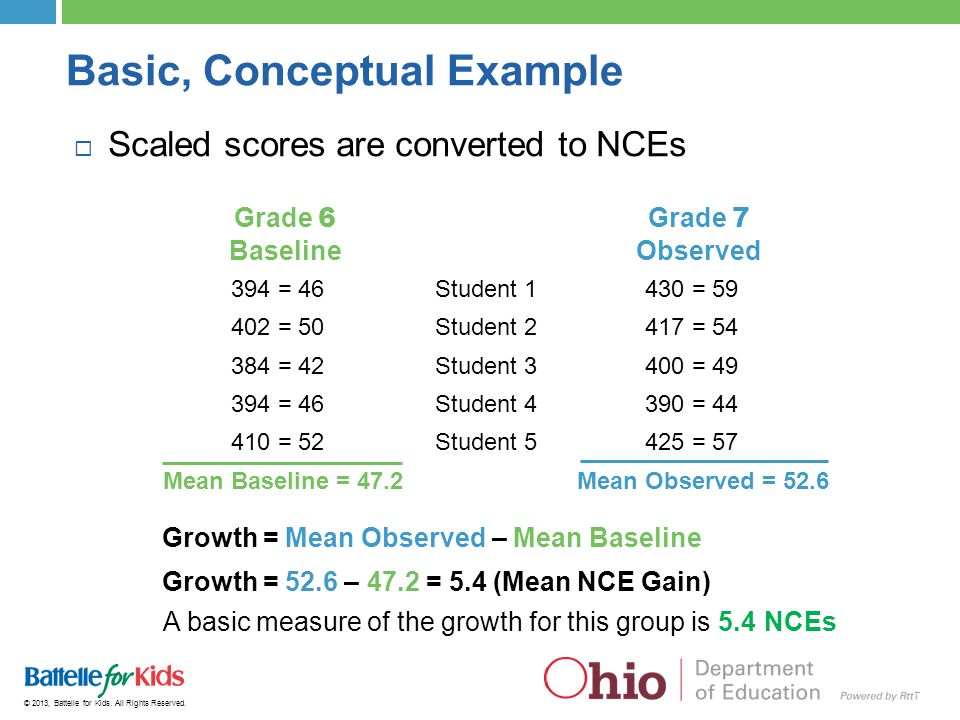 © 2013, Battelle for Kids. All Rights Reserved. Basic, Conceptual Example  Scaled scores are converted to NCEs 394 = 46Student 1430 = 59 402 = 50Stud