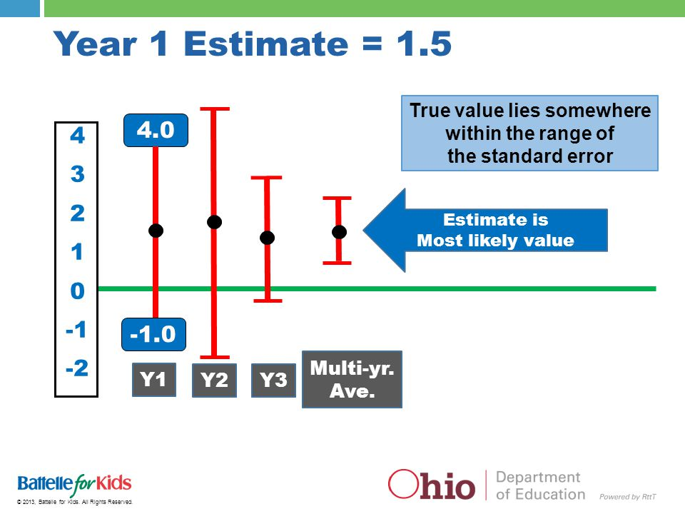 © 2013, Battelle for Kids. All Rights Reserved. Year 1 Estimate = 1.5 4 3 2 1 0 -2 4.0 True value lies somewhere within the range of the standard erro