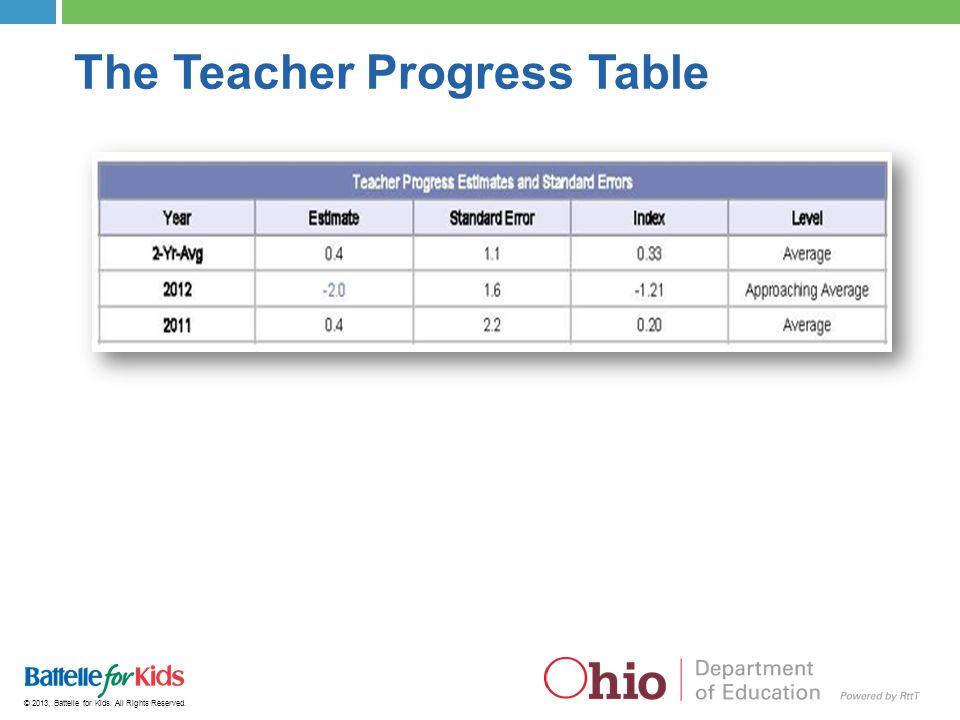 © 2013, Battelle for Kids. All Rights Reserved. The Teacher Progress Table