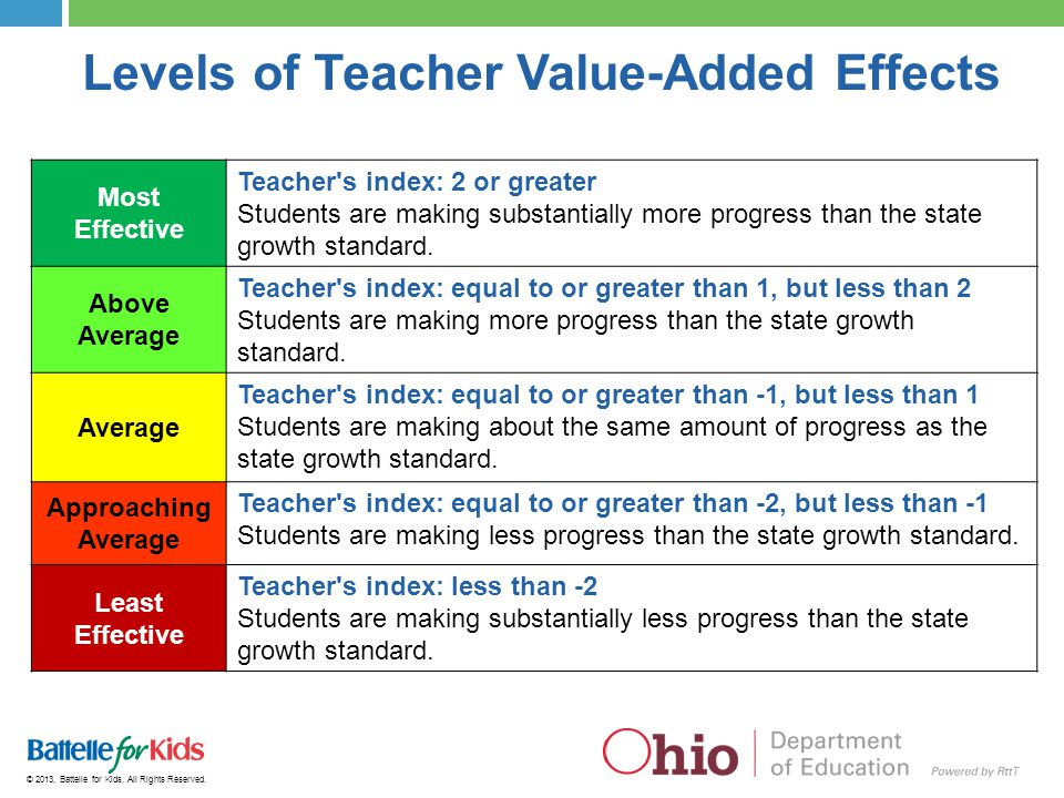 © 2013, Battelle for Kids. All Rights Reserved. Levels of Teacher Value-Added Effects Most Effective Teacher's index: 2 or greater Students are making