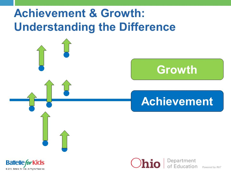 © 2013, Battelle for Kids. All Rights Reserved. Achievement & Growth: Understanding the Difference Achievement Growth