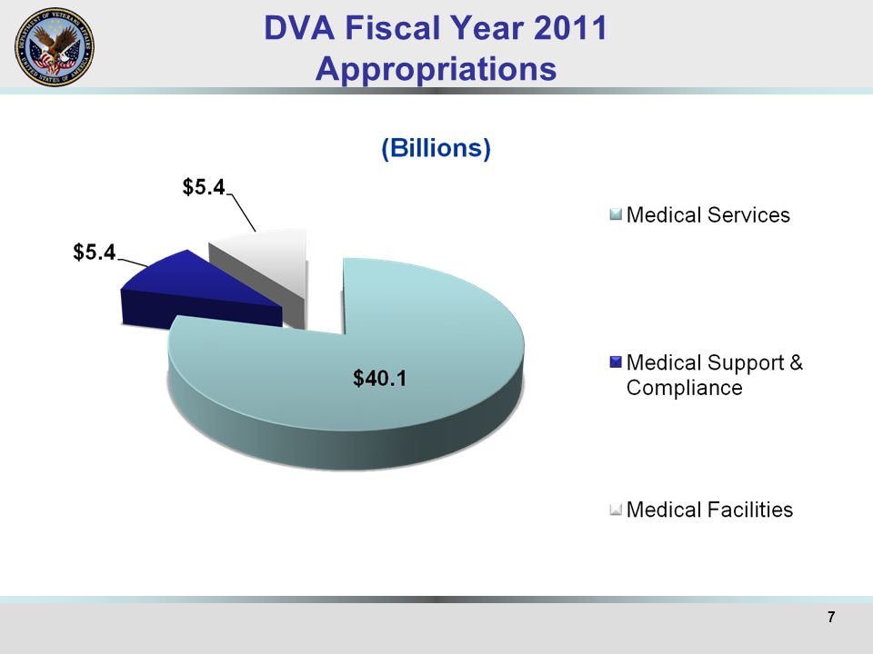 DVA Fiscal Year 2011 Appropriations 7