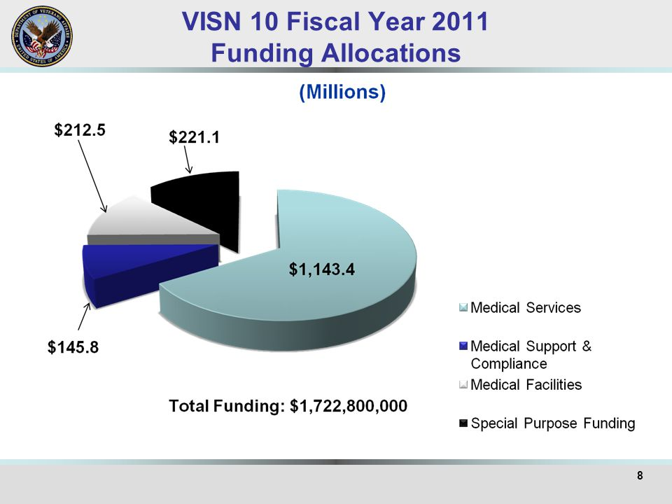VISN 10 Fiscal Year 2011 Funding Allocations 8
