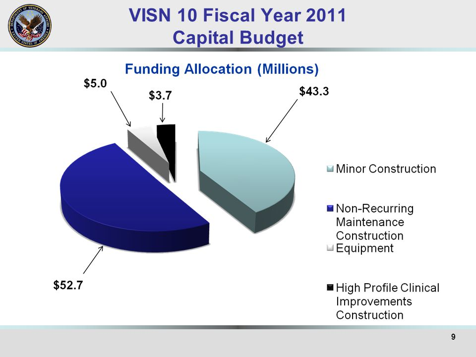VISN 10 Fiscal Year 2011 Capital Budget 9