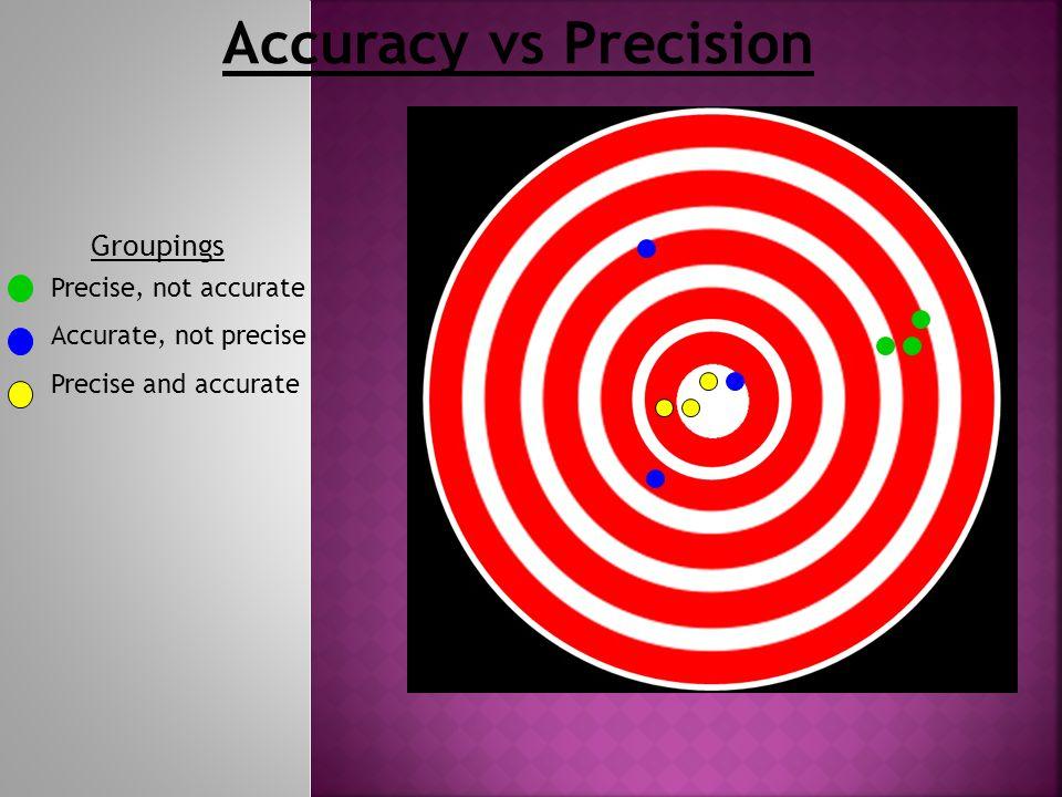 Accuracy vs Precision Precise, not accurate Accurate, not precise Precise and accurate Groupings
