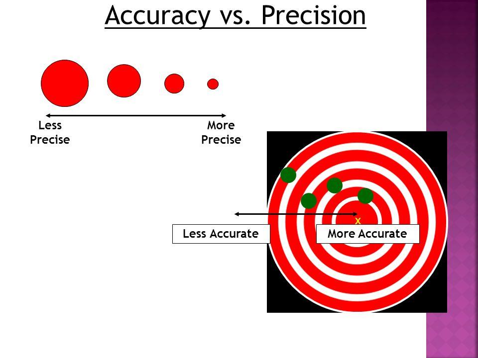 Accuracy vs. Precision More Precise More AccurateLess Accurate x Less Precise