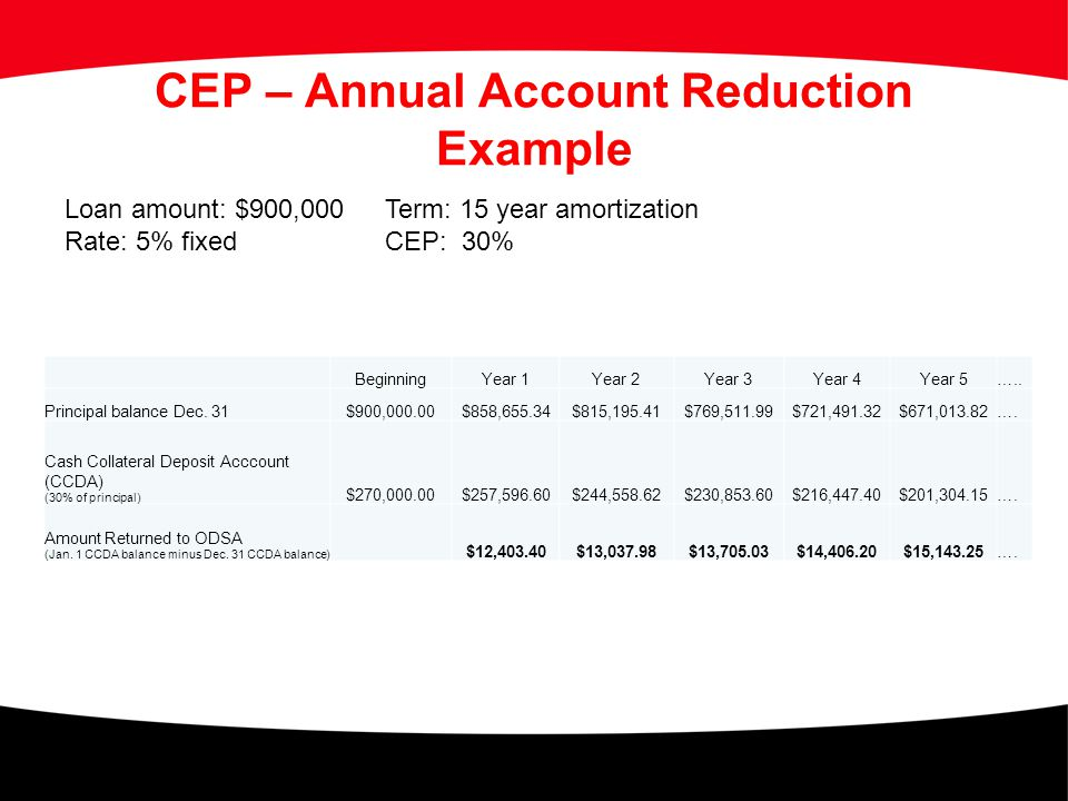 CEP – Annual Account Reduction Example Loan amount: $900,000Term: 15 year amortization Rate: 5% fixedCEP: 30% BeginningYear 1Year 2Year 3Year 4Year 5…