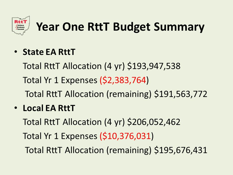 Year One RttT Budget Summary State EA RttT Total RttT Allocation (4 yr) $193,947,538 Total Yr 1 Expenses ($2,383,764) Total RttT Allocation (remaining) $191,563,772 Local EA RttT Total RttT Allocation (4 yr) $206,052,462 Total Yr 1 Expenses ($10,376,031) Total RttT Allocation (remaining) $195,676,431