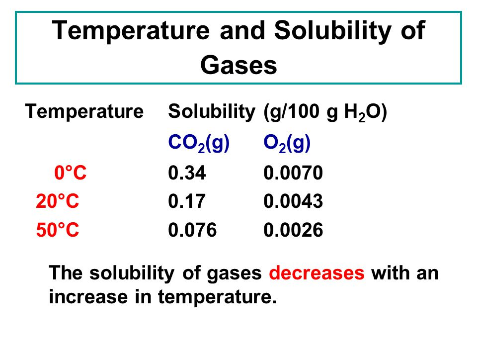 Temperature and Solubility of Gases TemperatureSolubility(g/100 g H 2 O) CO 2 (g)O 2 (g) 0°C0.340.0070 20°C0.170.0043 50°C0.0760.0026 The solubility o