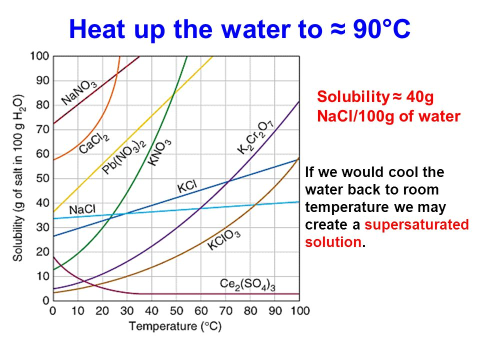 Heat up the water to ≈ 90°C Solubility ≈ 40g NaCl/100g of water If we would cool the water back to room temperature we may create a supersaturated sol