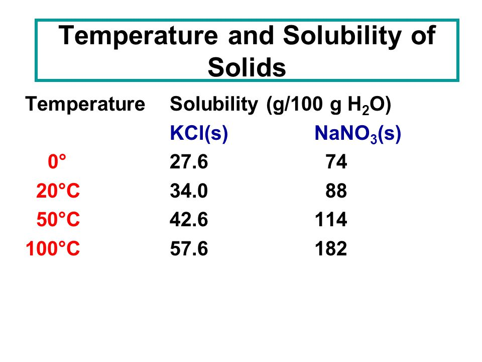 Temperature and Solubility of Solids TemperatureSolubility (g/100 g H 2 O) KCl(s)NaNO 3 (s) 0°27.6 74 20°C34.0 88 50°C42.6114 100°C 57.6182