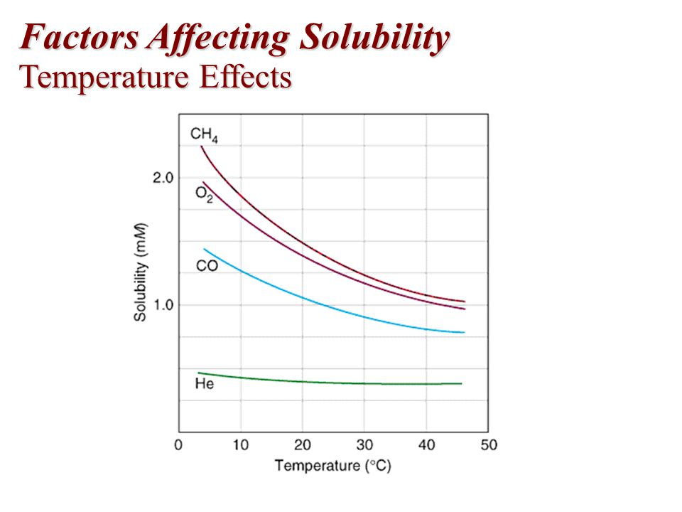 Factors Affecting Solubility Temperature Effects