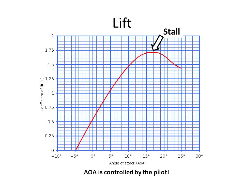 Lift Stall AOA is controlled by the pilot!