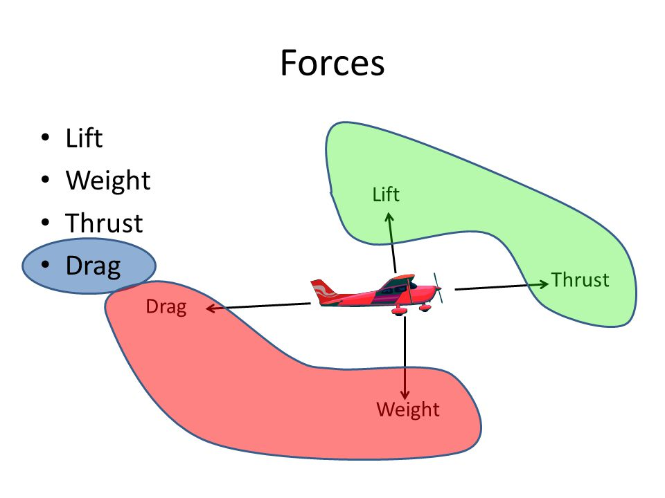 Forces Lift Weight Thrust Drag Weight Drag Thrust Lift