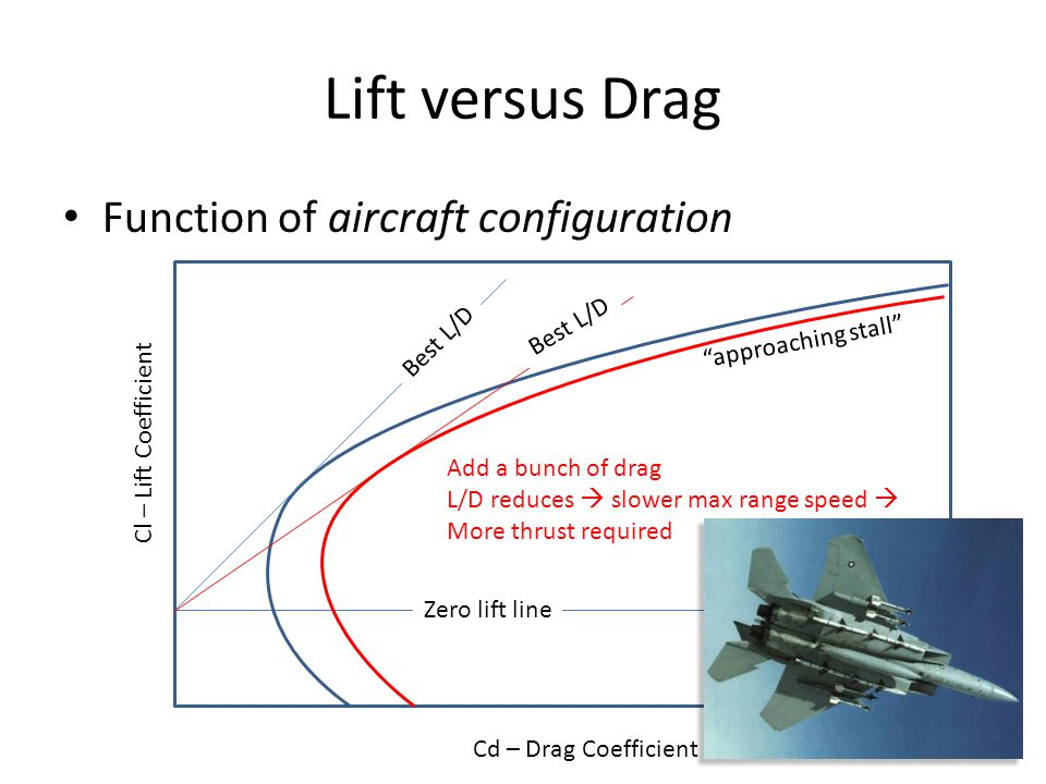 "Lift versus Drag Function of aircraft configuration Cl – Lift Coefficient Cd – Drag Coefficient Zero lift line Best L/D ""approaching stall"" Best L/D A"