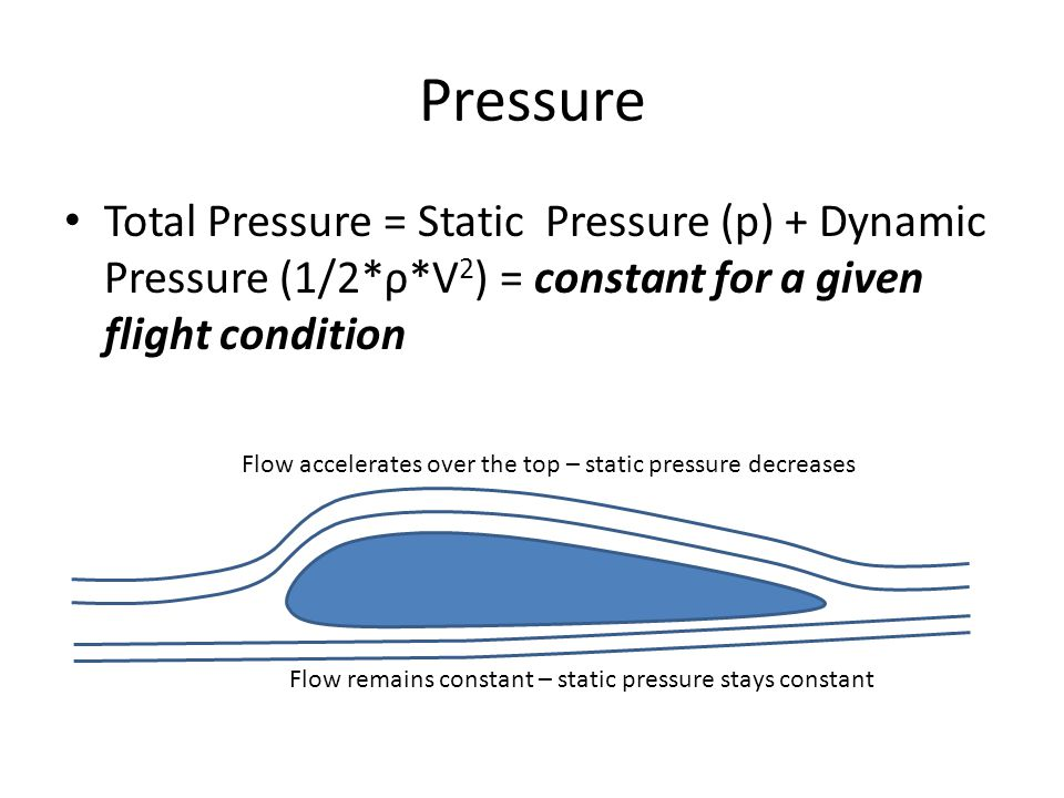 Pressure Total Pressure = Static Pressure (p) + Dynamic Pressure (1/2*ρ*V 2 ) = constant for a given flight condition Flow accelerates over the top –