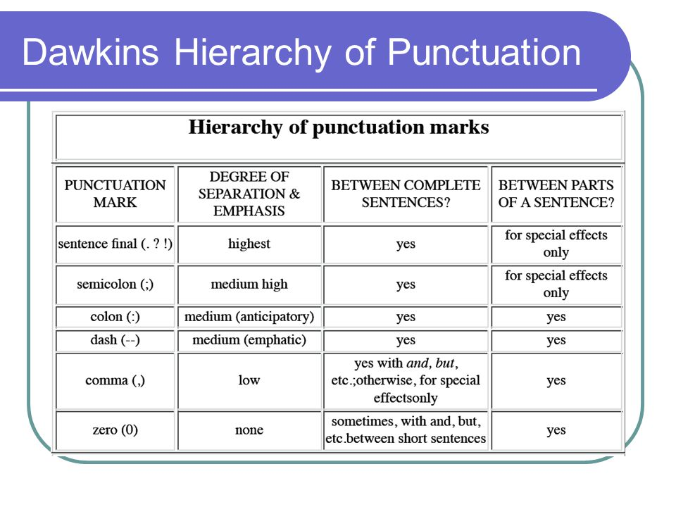 Dawkins Hierarchy of Punctuation