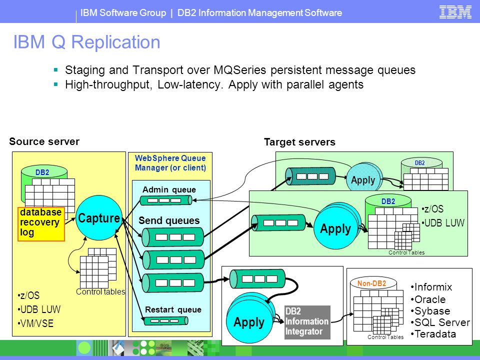 IBM Software Group | DB2 Information Management Software Apply DB2 IBM Q Replication Source server database recovery log Capture  Staging and Transpo