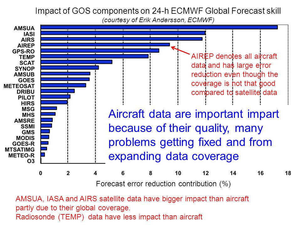 Impact of GOS components on 24-h ECMWF Global Forecast skill (courtesy of Erik Andersson, ECMWF) Forecast error reduction contribution (%) AIREP denot