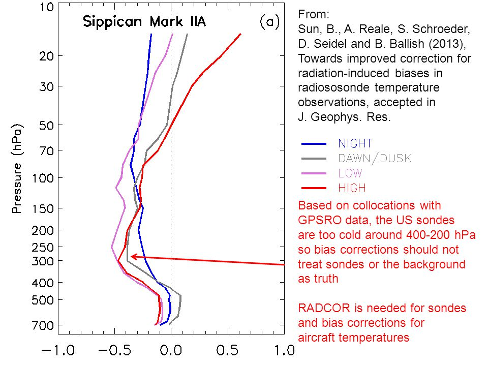 From: Sun, B., A. Reale, S. Schroeder, D. Seidel and B. Ballish (2013), Towards improved correction for radiation-induced biases in radiososonde tempe