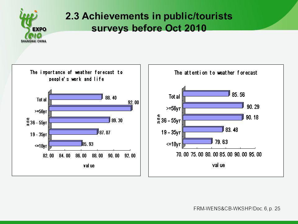 FRM-WENS&CB-WKSHP/Doc. 6, p. 25 2.3 Achievements in public/tourists surveys before Oct 2010