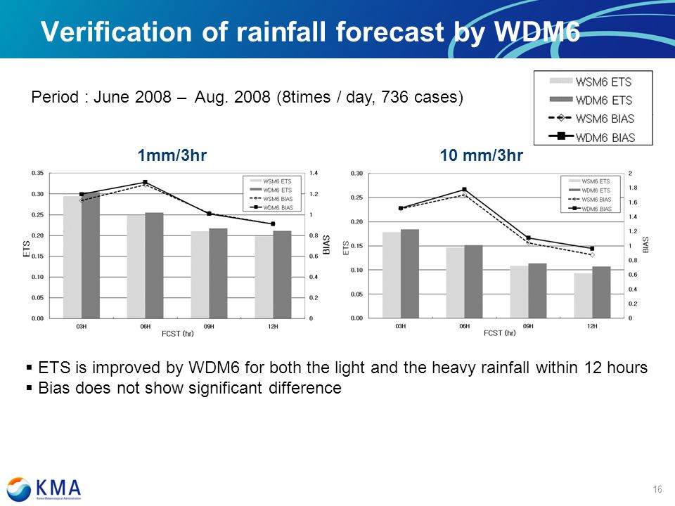 마스터 제목 스타일 편집 Verification of rainfall forecast by WDM6 16 1mm/3hr10 mm/3hr Period : June 2008 – Aug.
