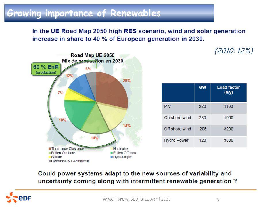 WMO Forum, SEB, 8-11 April 2013 5 Growing importance of Renewables (2010: 12%)