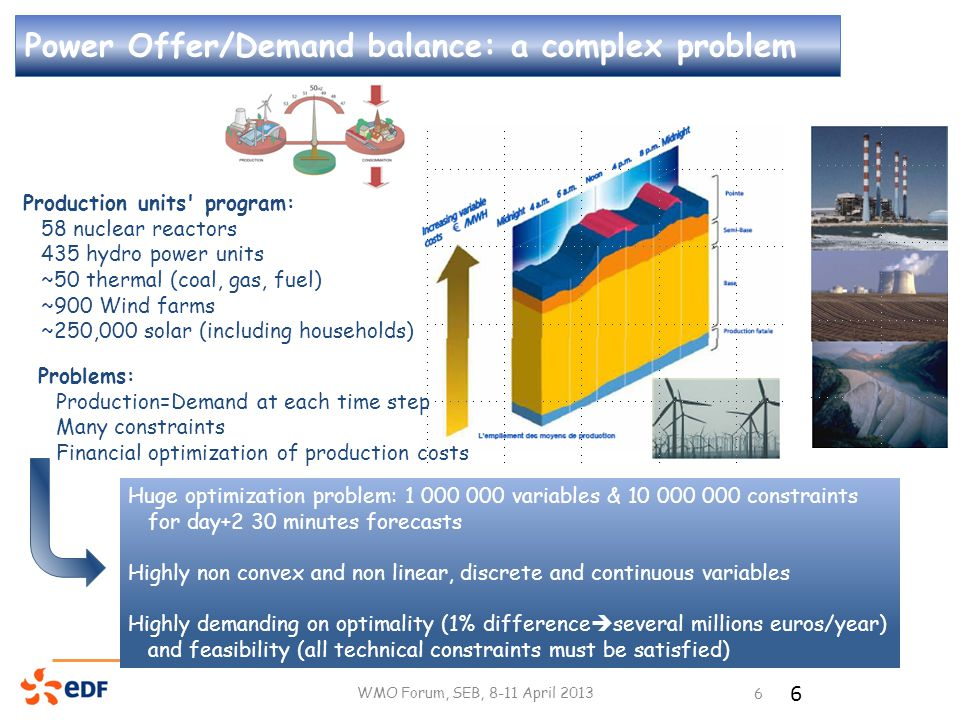 Power Offer/Demand balance: a complex problem WMO Forum, SEB, 8-11 April 2013 6 Production units program: 58 nuclear reactors 435 hydro power units ~50 thermal (coal, gas, fuel) ~900 Wind farms ~250,000 solar (including households) Huge optimization problem: 1 000 000 variables & 10 000 000 constraints for day+2 30 minutes forecasts Highly non convex and non linear, discrete and continuous variables Highly demanding on optimality (1% difference  several millions euros/year) and feasibility (all technical constraints must be satisfied) Problems: Production=Demand at each time step Many constraints Financial optimization of production costs 6