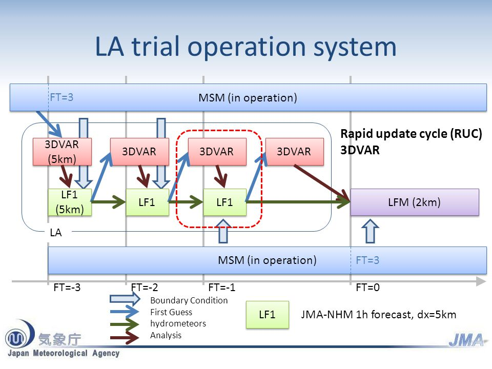 LA trial operation system 3DVAR (5km) LF1 (5km) 3DVAR LF1 3DVAR LFM (2km) MSM (in operation) 3DVAR JMA-NHM 1h forecast, dx=5km Boundary Condition First Guess hydrometeors Analysis LF1 MSM (in operation) LA Rapid update cycle (RUC) 3DVAR FT=0FT=-1FT=-2FT=-3 FT=3