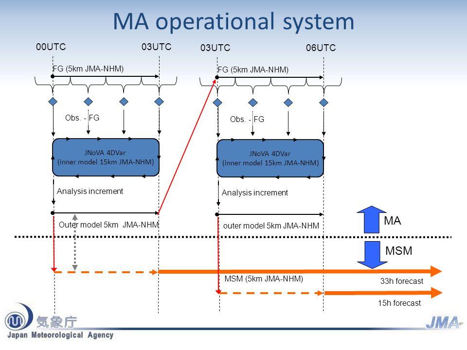 MA operational system 00UTC03UTC JNoVA 4DVar (inner model 15km JMA-NHM) FG (5km JMA-NHM) Outer model 5km JMA-NHM 33h forecast Obs.