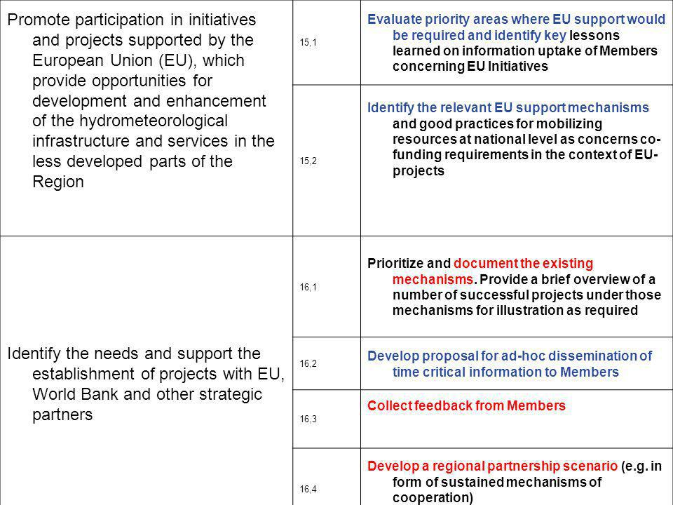 EUMETNET EU Goals 1 & 2  EU1: During this decade, the EU institutions are kept informed and updated of EUMETNET and its Members capabilities and always seek to utilise these capabilities for delivery of relevant policies and projects.