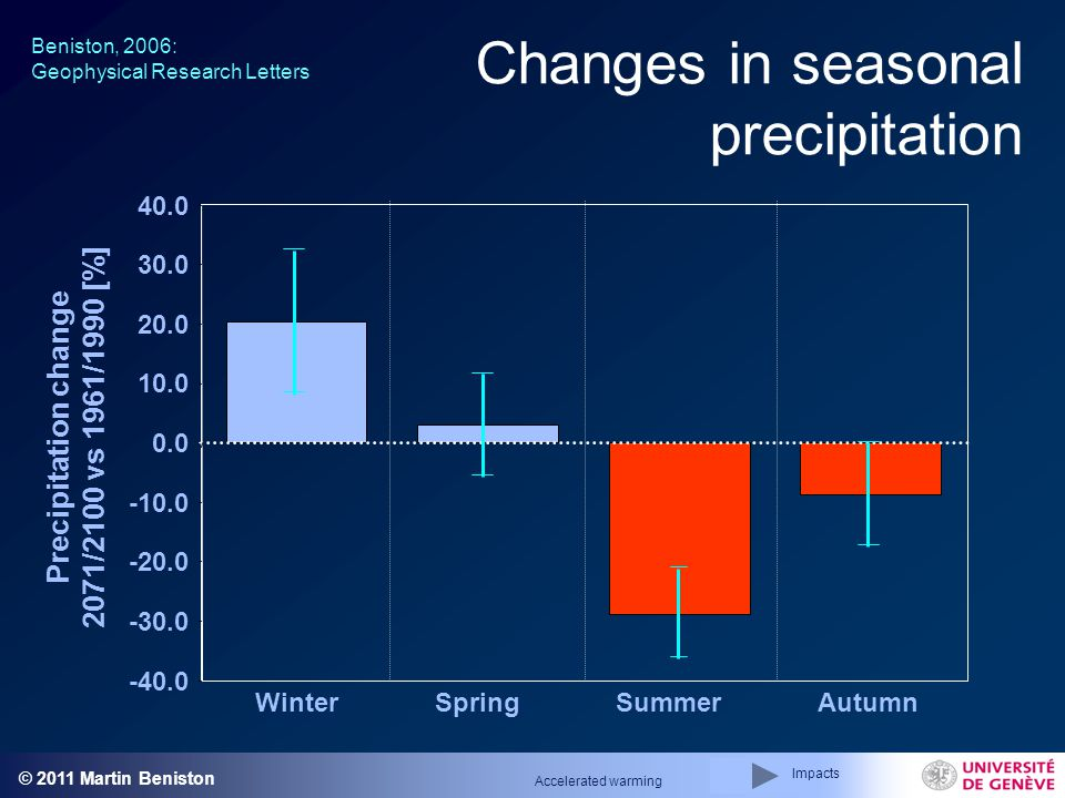 © 2011 Martin Beniston Changes in seasonal precipitation Beniston, 2006: Geophysical Research Letters -40.0 -30.0 -20.0 -10.0 0.0 10.0 20.0 30.0 40.0 WinterSpringSummerAutumn Precipitation change 2071/2100 vs 1961/1990 [%] Impacts Accelerated warming